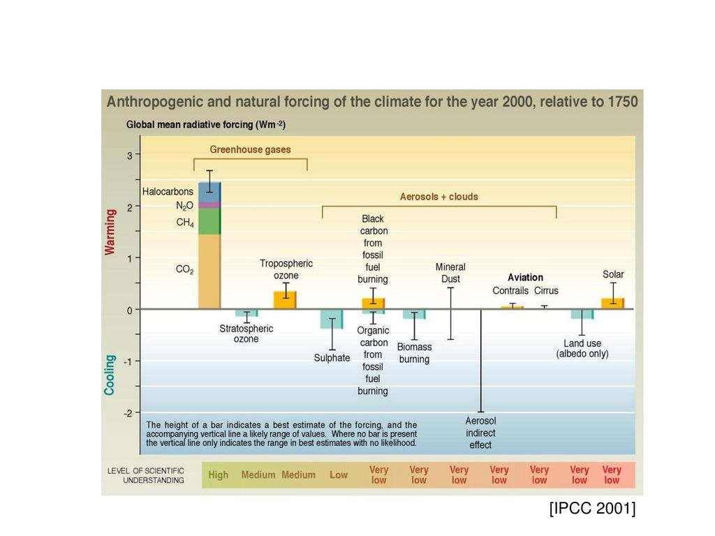[IPCC 2001]